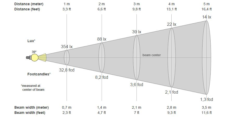 Lichtlabor: Lux-Messung