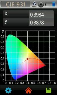 Lichtlabor: Normvalenzsystem: CIE1931