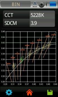 Lichtlabor: MacAdam Ellipsen (SDCM) und ANSI78.377